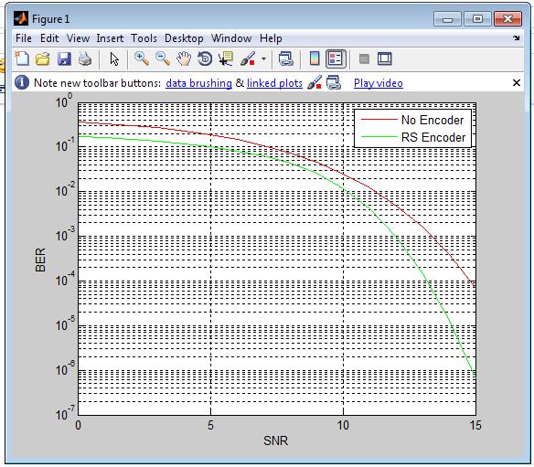 R-S coding, plot of BER vs SNR   System Designing of 100