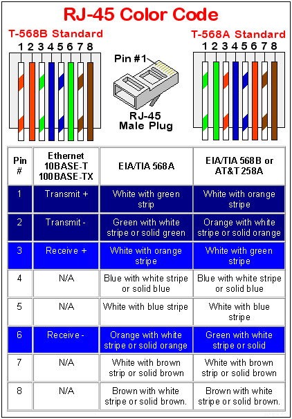Rj45 Cat 7 Wiring Diagram - DIY Enthusiasts Wiring Diagrams •